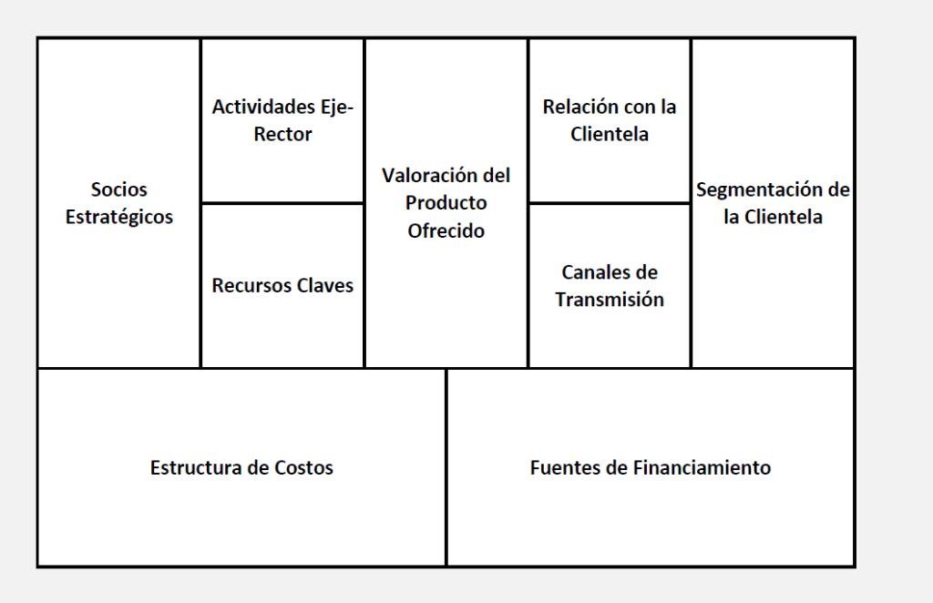 Nina 1. Desarrollo del plan de negocios