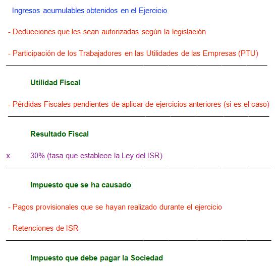 ImpSociedades1